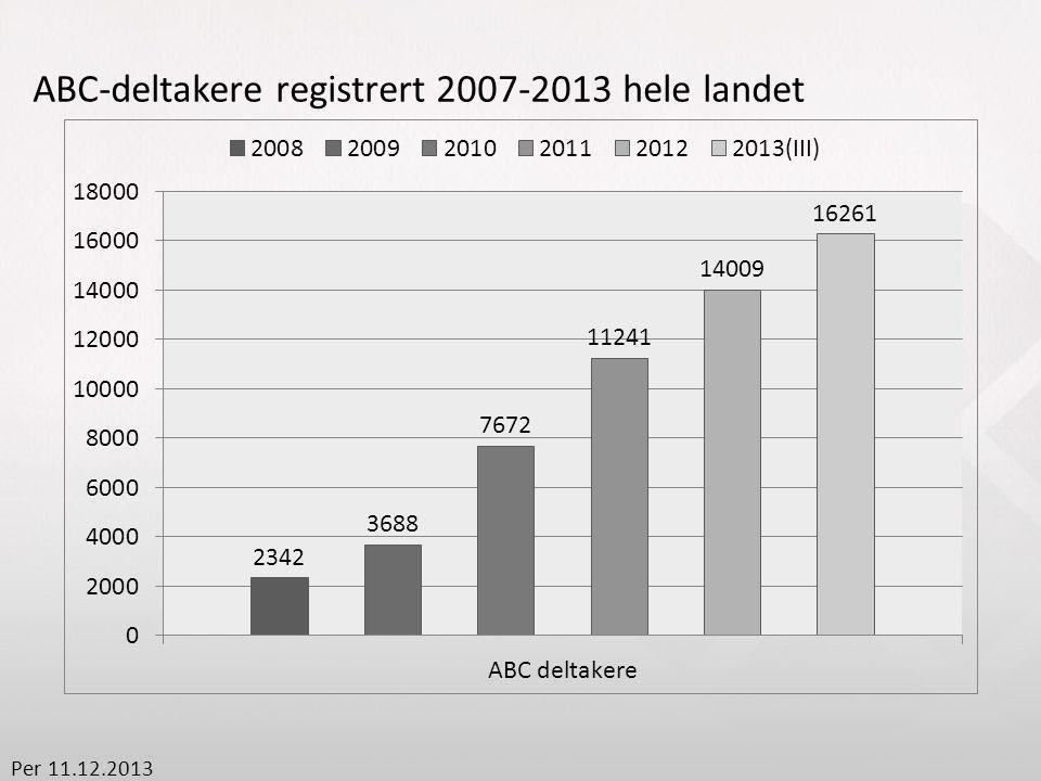 ABC-deltakere registrert 2007-2013 hele landet Per 11.12.2013
