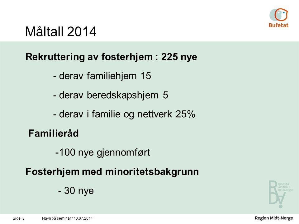 Måltall 2014 Rekruttering av fosterhjem : 225 nye - derav familiehjem 15 - derav beredskapshjem 5 - derav i familie og nettverk 25% Familieråd -100 ny