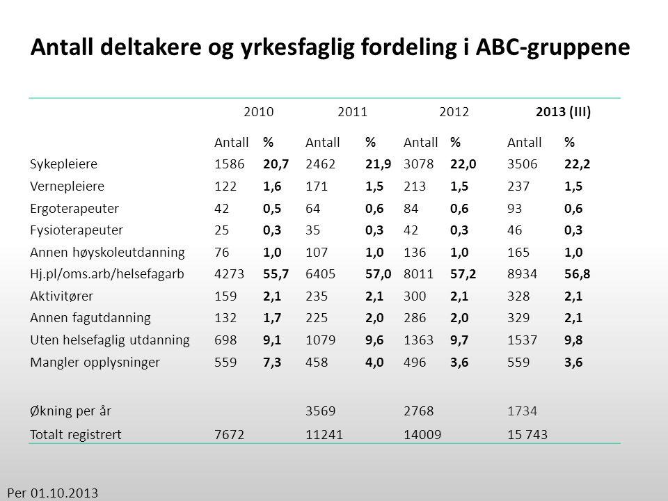 2010201120122013 (III) Antall% % % % Sykepleiere158620,7246221,9307822,0350622,2 Vernepleiere1221,61711,52131,52371,5 Ergoterapeuter420,5640,6840,6930