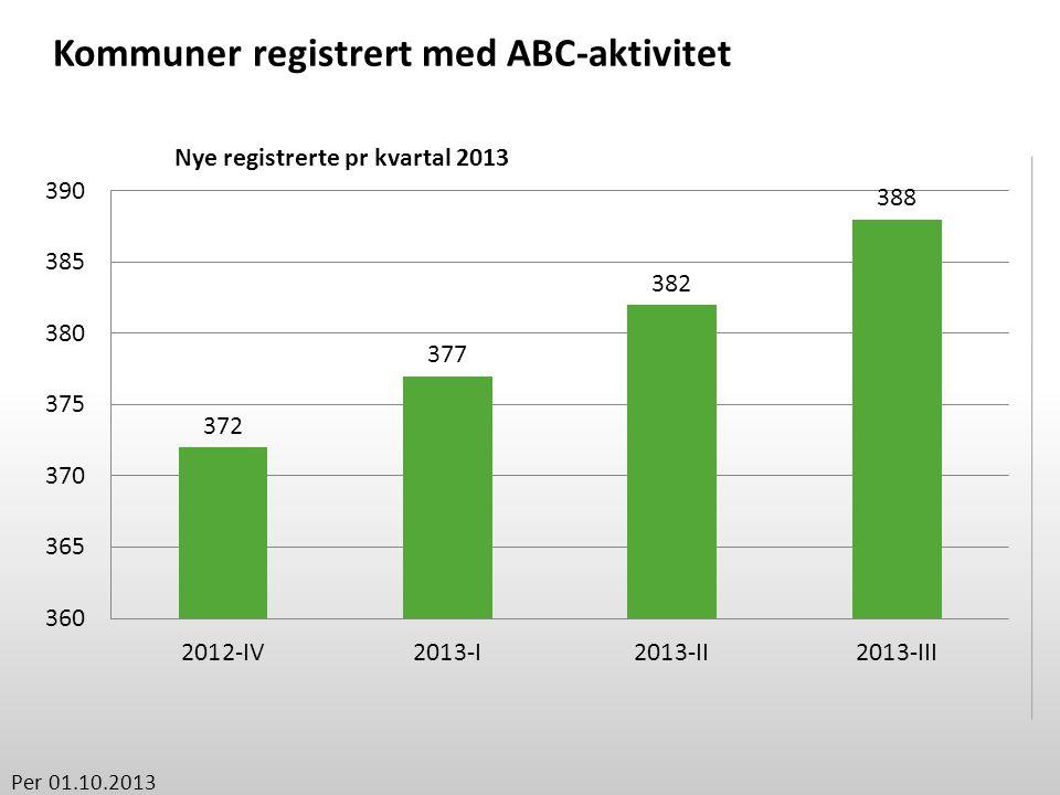 ABC-kommuner registrert per fylke Per 01.10.2013