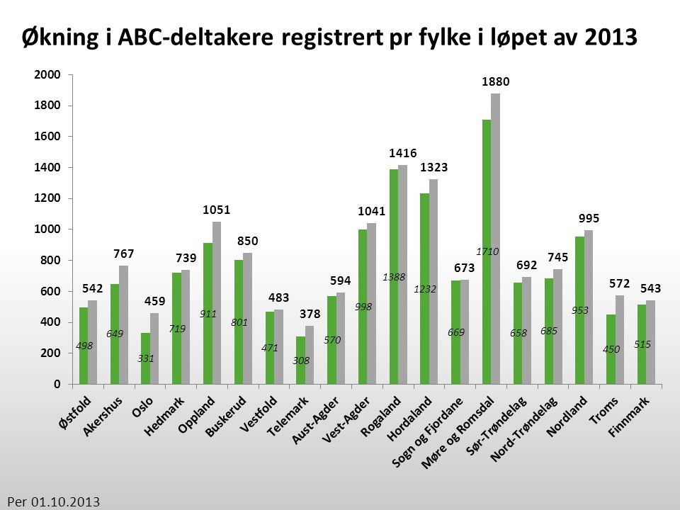 Økning i ABC-deltakere registrert pr fylke i løpet av 2013 Per 01.10.2013