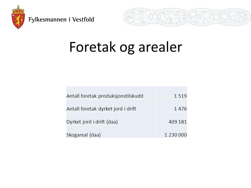 Foretak og arealer Antall foretak produksjonstilskudd1 519 Antall foretak dyrket jord i drift1 476 Dyrket jord i drift (daa)409 181 Skogareal (daa)1 2