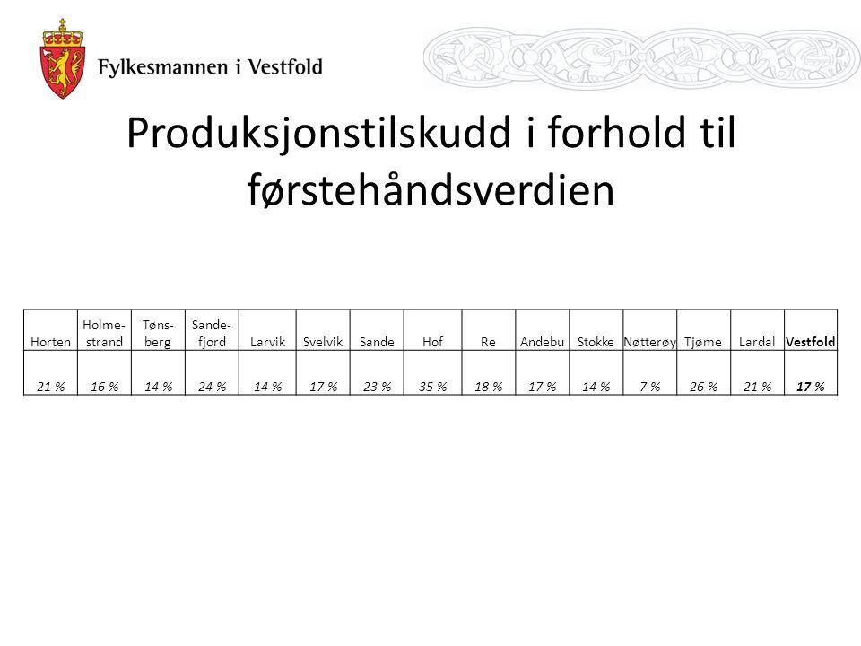 Produksjonstilskudd i forhold til førstehåndsverdien Horten Holme- strand Tøns- berg Sande- fjordLarvikSvelvikSandeHofReAndebuStokkeNøtterøyTjømeLarda