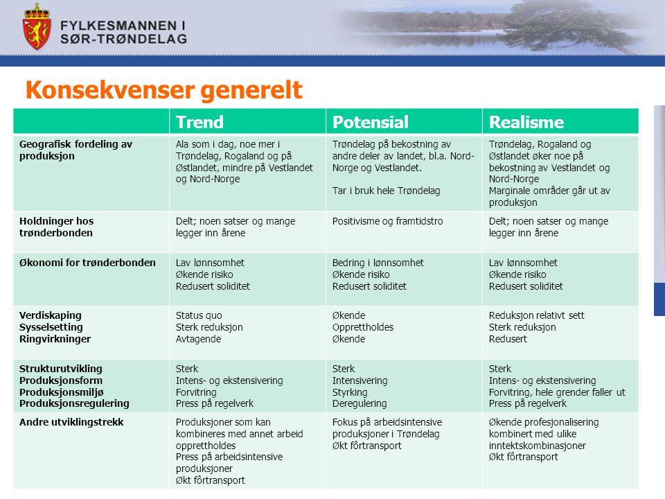 Konsekvenser generelt TrendPotensialRealisme Geografisk fordeling av produksjon Ala som i dag, noe mer i Trøndelag, Rogaland og på Østlandet, mindre på Vestlandet og Nord-Norge Trøndelag på bekostning av andre deler av landet, bl.a.