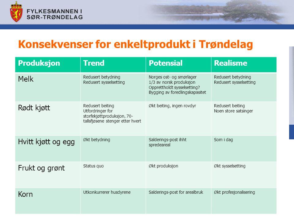 Konsekvenser for enkeltprodukt i Trøndelag ProduksjonTrendPotensialRealisme Melk Redusert betydning Redusert sysselsetting Norges ost- og smørlager 1/3 av norsk produksjon Opprettholdt sysselsetting.