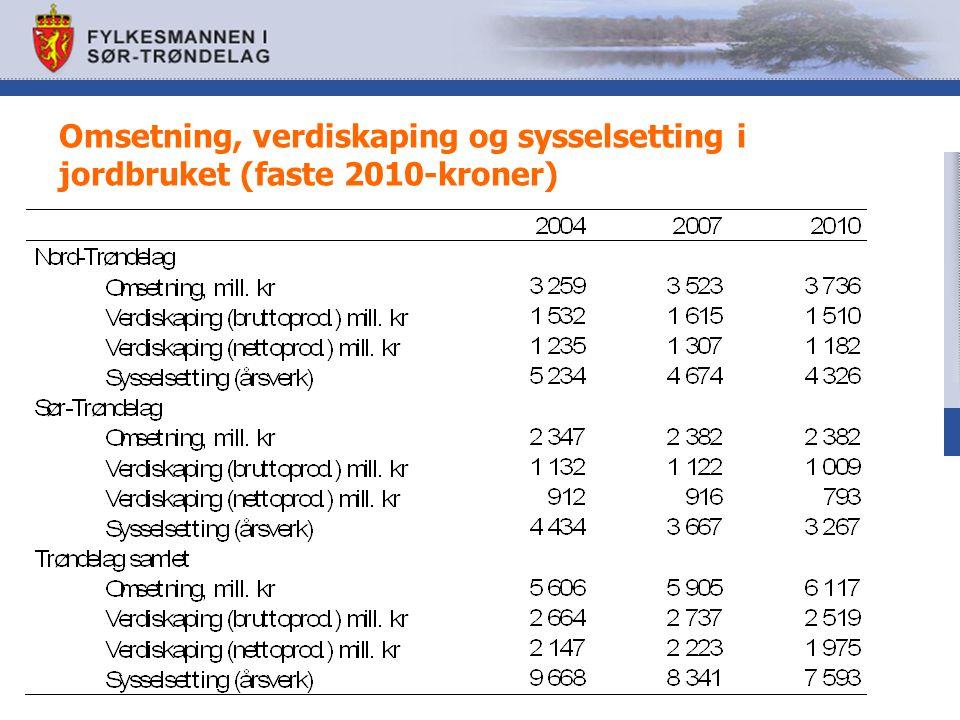 Omsetning, verdiskaping og sysselsetting i jordbruket (faste 2010-kroner)