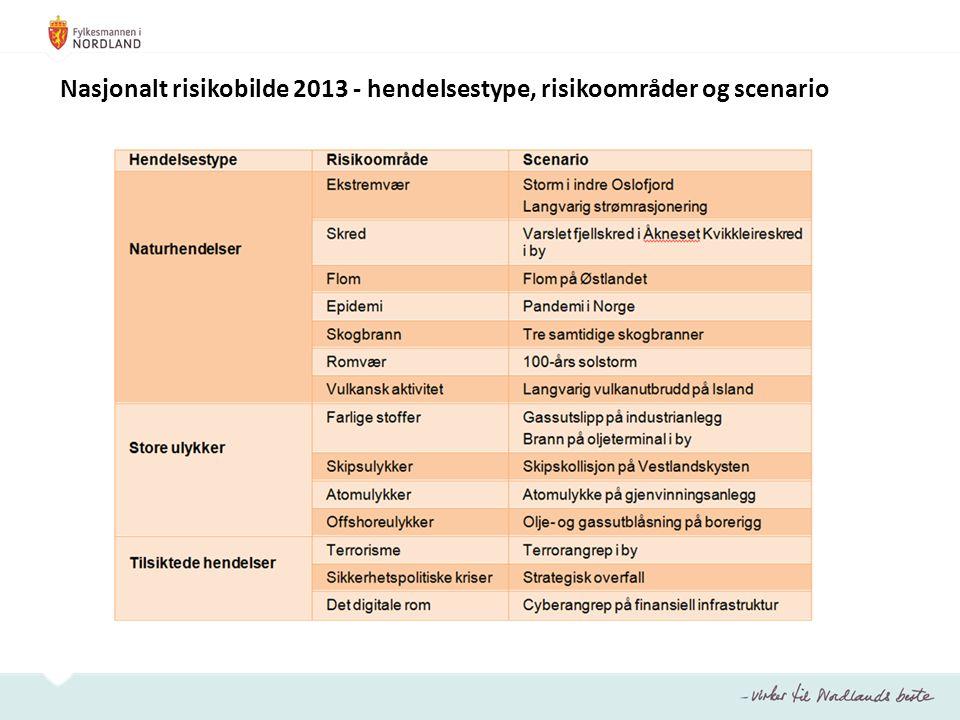 Nasjonalt risikobilde 2013 - hendelsestype, risikoområder og scenario