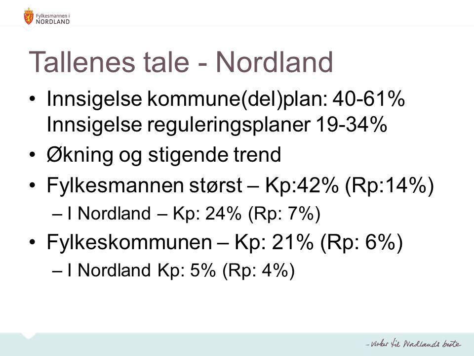 Tallenes tale - Nordland Innsigelse kommune(del)plan: 40-61% Innsigelse reguleringsplaner 19-34% Økning og stigende trend Fylkesmannen størst – Kp:42% (Rp:14%) –I Nordland – Kp: 24% (Rp: 7%) Fylkeskommunen – Kp: 21% (Rp: 6%) –I Nordland Kp: 5% (Rp: 4%)