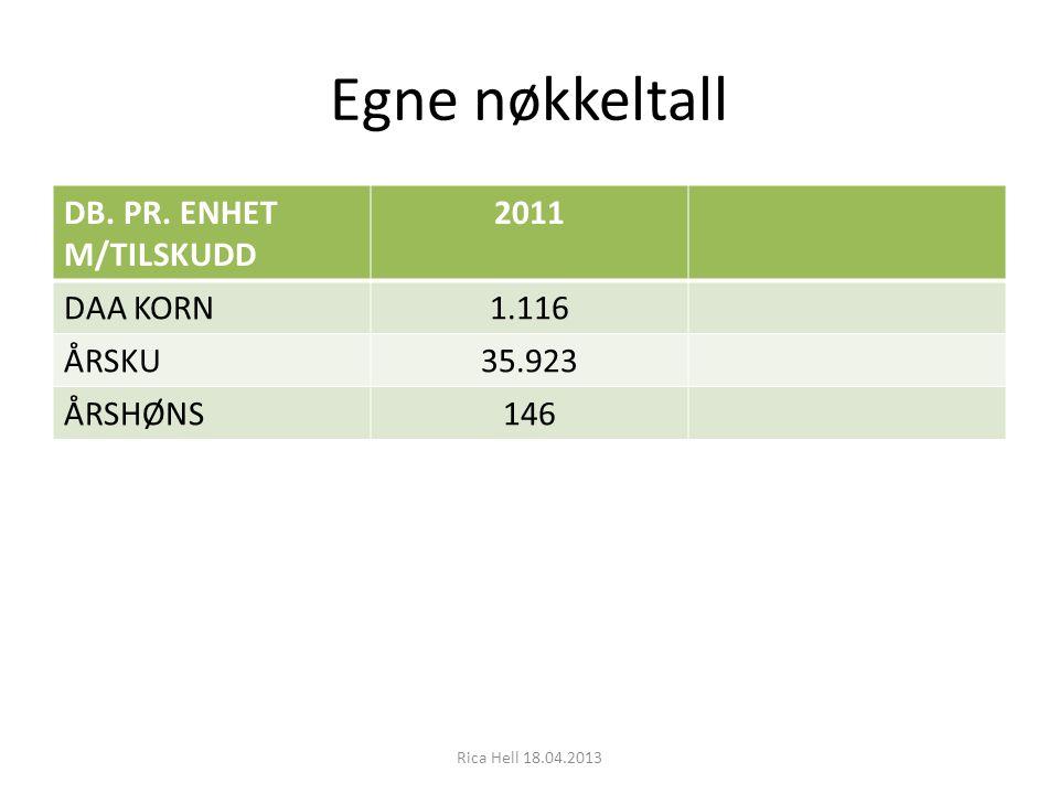 Egne nøkkeltall DB. PR. ENHET M/TILSKUDD 2011 DAA KORN1.116 ÅRSKU35.923 ÅRSHØNS146 Rica Hell 18.04.2013