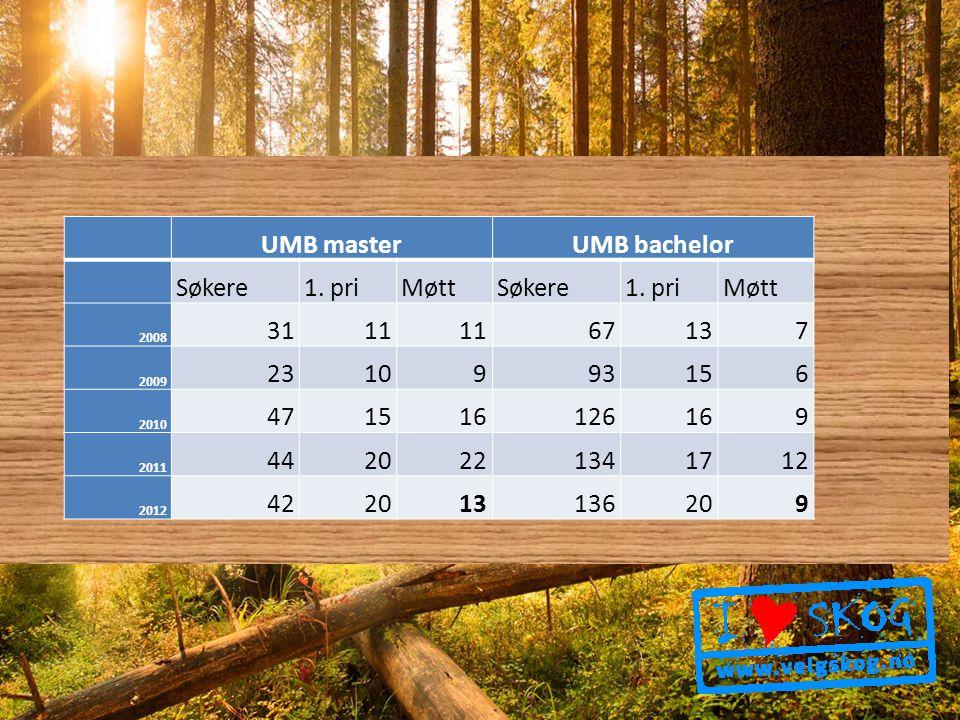 UMB masterUMB bachelor Søkere1.priMøttSøkere1.