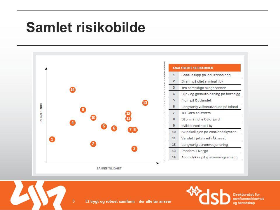 Samlet risikobilde Et trygt og robust samfunn - der alle tar ansvar5