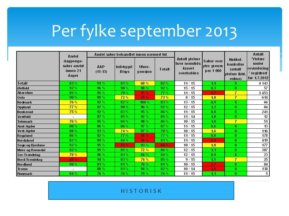 Per fylke september 2013 H I S T O R I S K