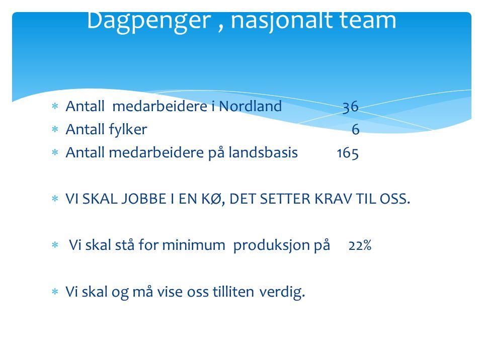  Antall medarbeidere i Nordland 36  Antall fylker 6  Antall medarbeidere på landsbasis 165  VI SKAL JOBBE I EN KØ, DET SETTER KRAV TIL OSS.  Vi s
