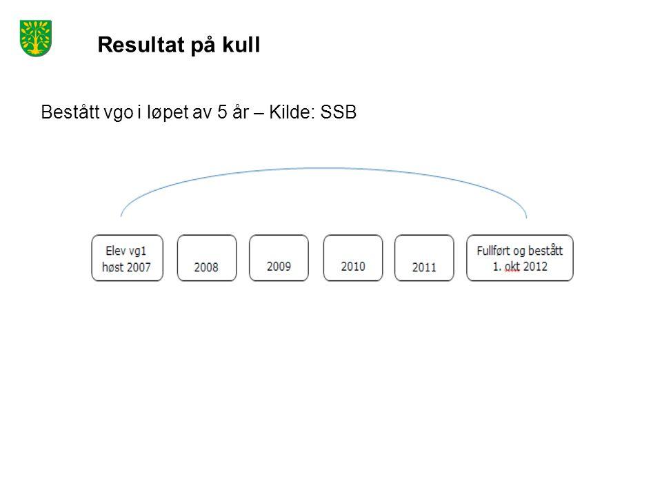 Resultat på kull Bestått vgo i løpet av 5 år – Kilde: SSB