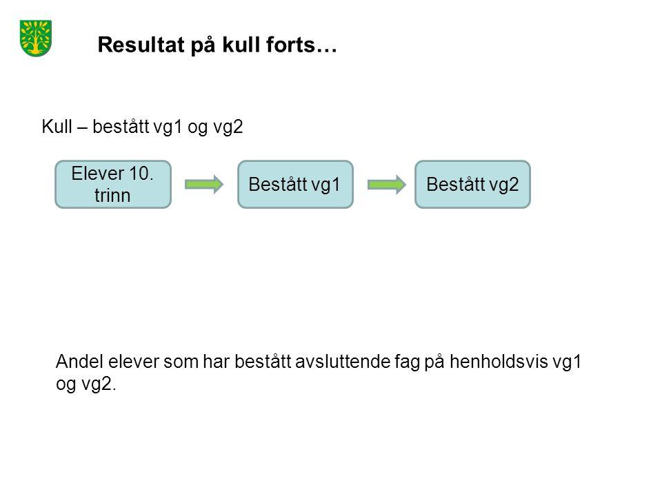 Resultat på kull forts… Kull – bestått vg1 og vg2 Elever 10.