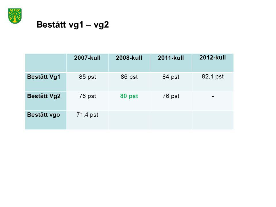 Bestått vg1 – vg2 2007-kull 2008-kull2011-kull 2012-kull Bestått Vg1 85 pst86 pst84 pst 82,1 pst Bestått Vg2 76 pst80 pst76 pst - Bestått vgo71,4 pst