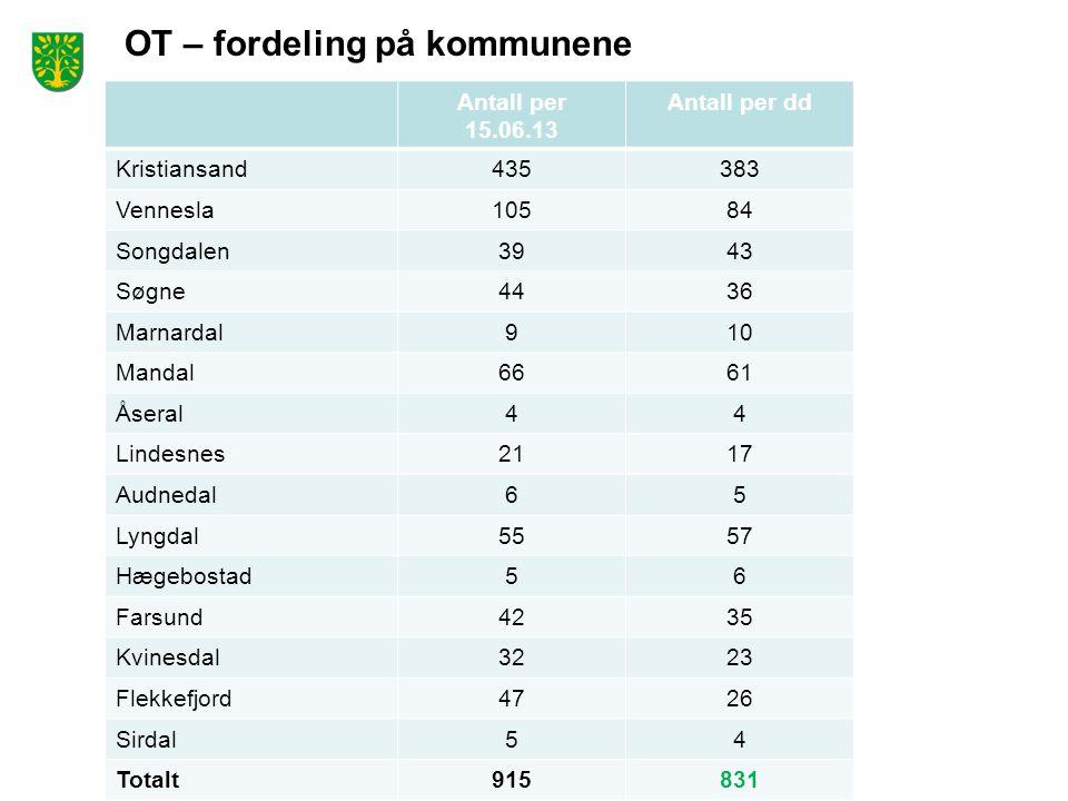 OT – fordeling på kommunene Antall per 15.06.13 Antall per dd Kristiansand435383 Vennesla10584 Songdalen3943 Søgne4436 Marnardal910 Mandal6661 Åseral44 Lindesnes2117 Audnedal65 Lyngdal5557 Hægebostad56 Farsund4235 Kvinesdal3223 Flekkefjord4726 Sirdal54 Totalt915831