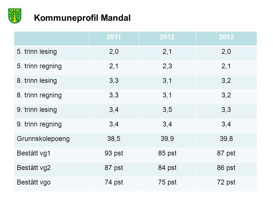 Kommuneprofil Mandal 201120122013 5. trinn lesing2,02,12,0 5.