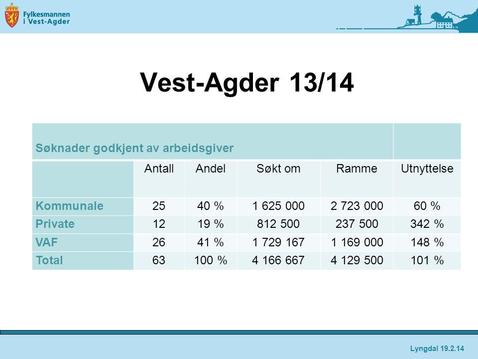 Vest-Agder 13/14 Søknader godkjent av arbeidsgiver AntallAndelSøkt omRammeUtnyttelse Kommunale2540 %1 625 0002 723 00060 % Private1219 %812 500237 500342 % VAF2641 %1 729 1671 169 000148 % Total63100 %4 166 6674 129 500101 % Lyngdal 19.2.14