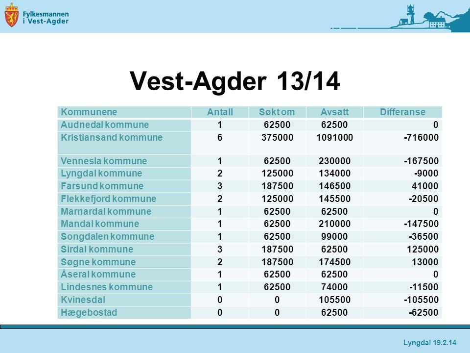 Vest-Agder 13/14 KommuneneAntallSøkt omAvsattDifferanse Audnedal kommune162500 0 Kristiansand kommune63750001091000-716000 Vennesla kommune16250023000