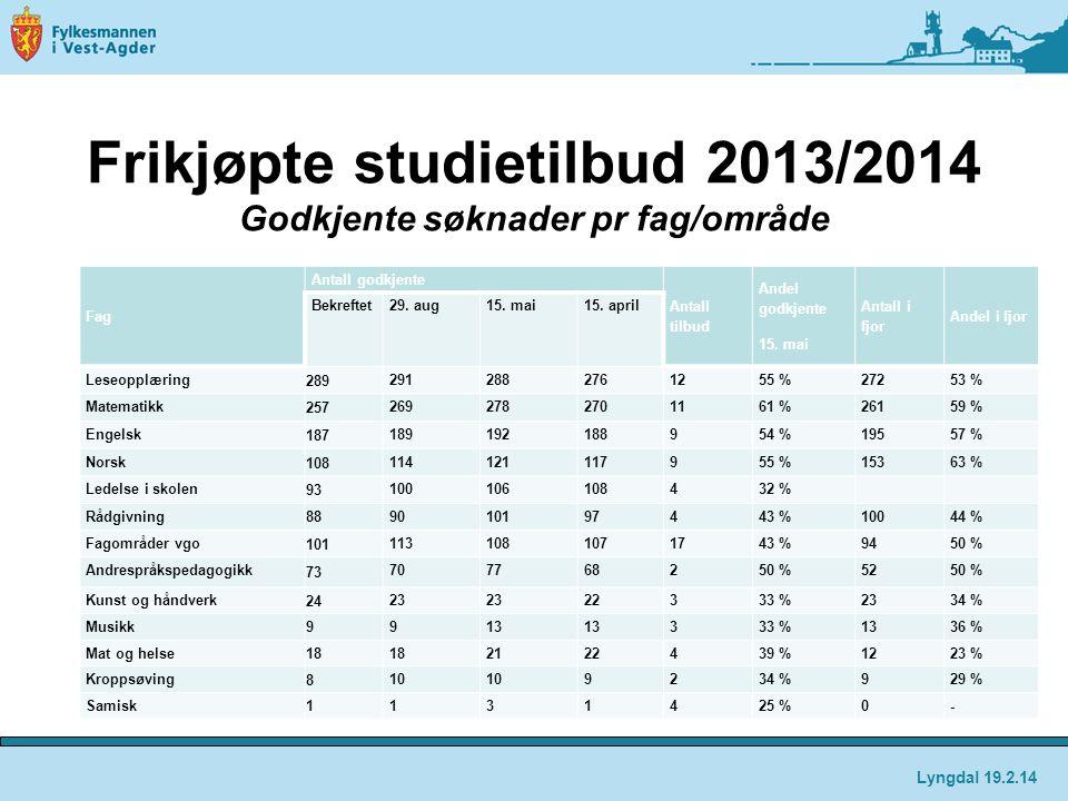 Frikjøpte studietilbud 2013/2014 Godkjente søknader pr fag/område Fag Antall godkjente Antall tilbud Andel godkjente 15. mai Antall i fjor Andel i fjo
