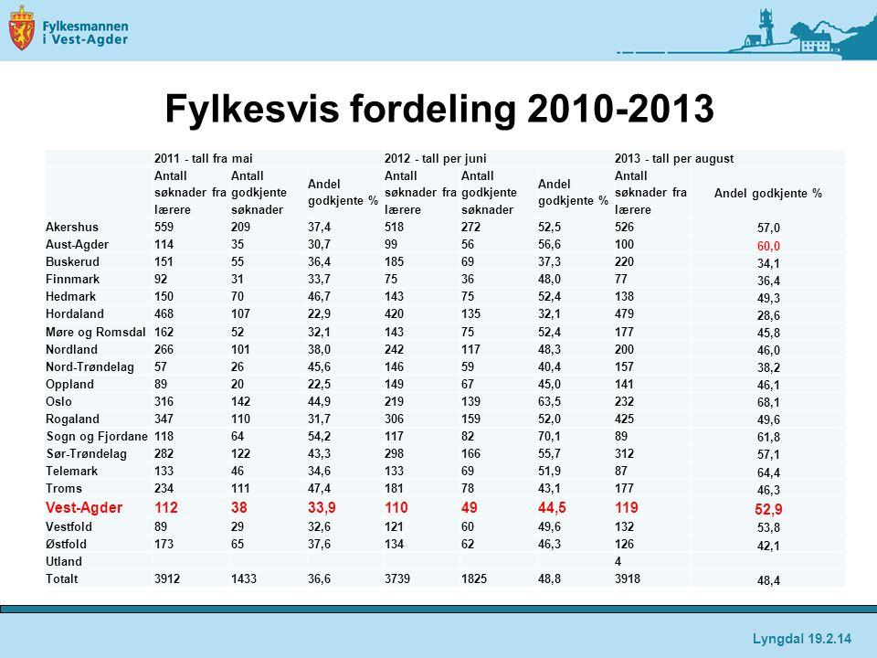Fylkesvis fordeling 2010-2013 2011 - tall fra mai2012 - tall per juni2013 - tall per august Antall søknader fra lærere Antall godkjente søknader Andel