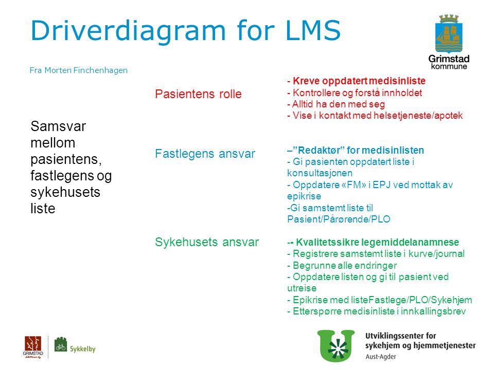 Driverdiagram for LMS Fra Morten Finchenhagen 24 Samsvar mellom pasientens, fastlegens og sykehusets liste Pasientens rolle Fastlegens ansvar Sykehuse