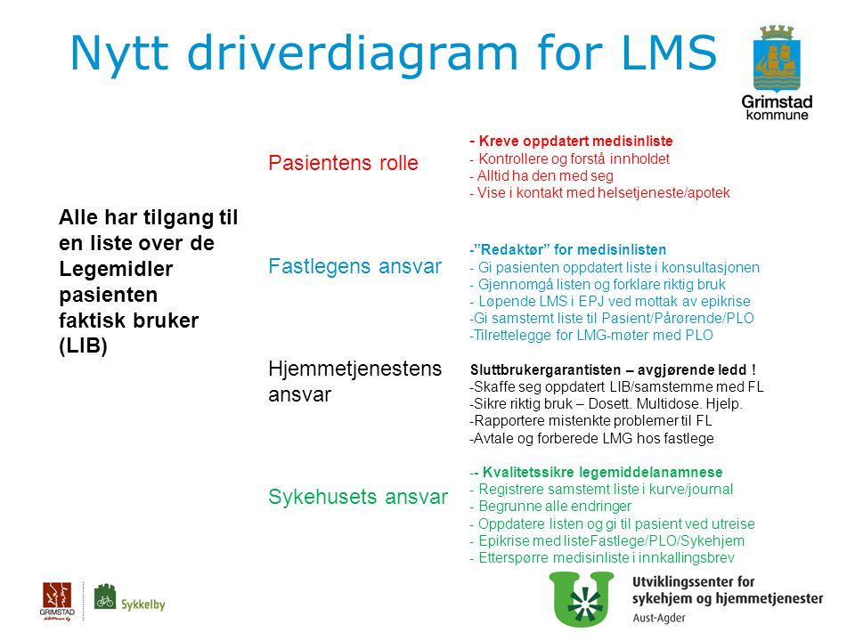 Nytt driverdiagram for LMS 25 Pasientens rolle Fastlegens ansvar Hjemmetjenestens ansvar Sykehusets ansvar - Kreve oppdatert medisinliste - Kontroller