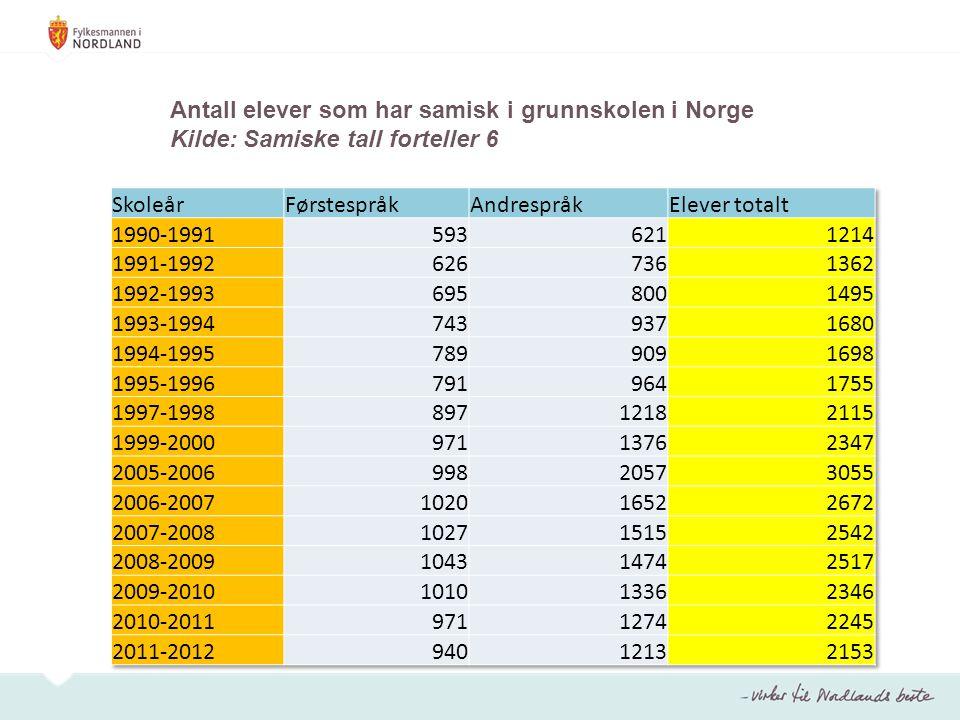 Antall elever som har samisk i grunnskolen i Norge Kilde: Samiske tall forteller 6