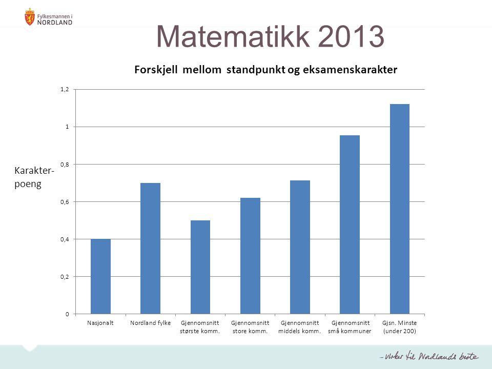 Matematikk 2013 Karakter- poeng
