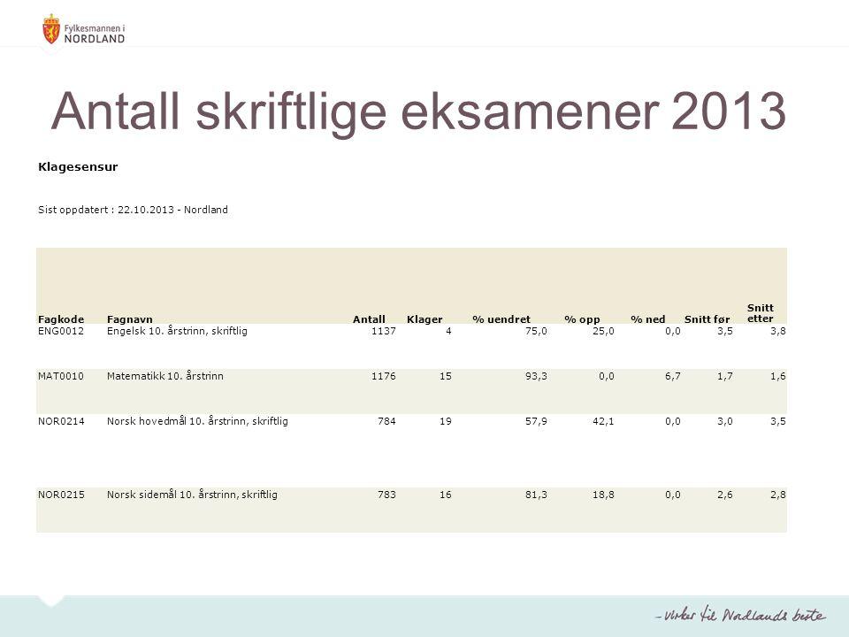 Antall skriftlige eksamener 2013 Klagesensur Sist oppdatert : 22.10.2013 - Nordland FagkodeFagnavnAntallKlager% uendret% opp% nedSnitt før Snitt etter