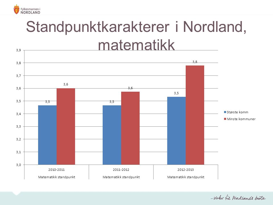 Eksamensresultater i Nordland, matematikk