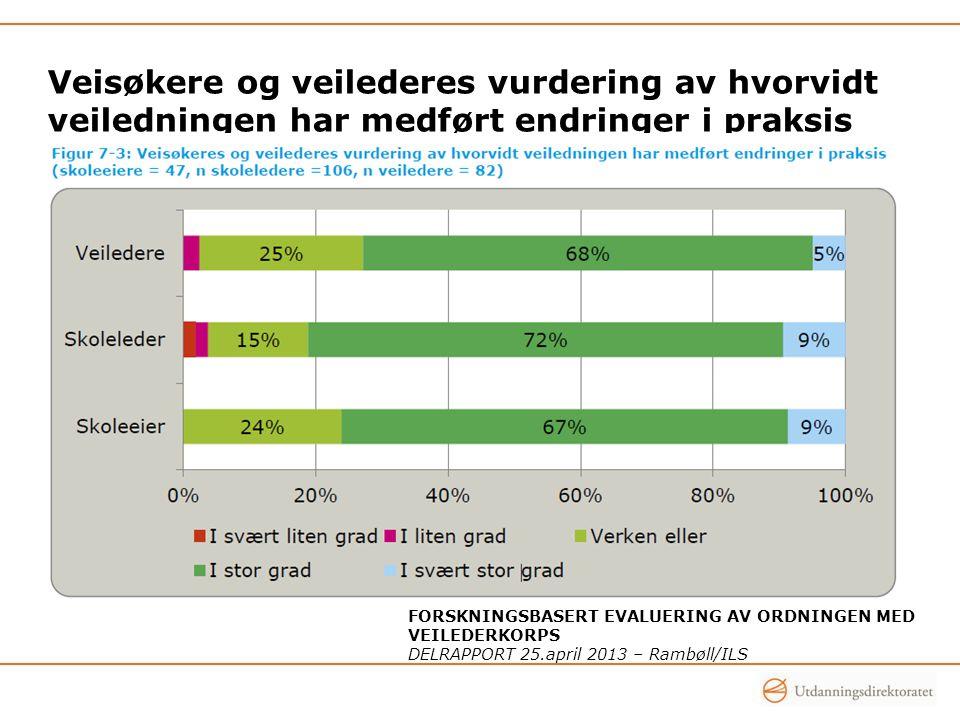 Veisøkere og veilederes vurdering av hvorvidt veiledningen har medført endringer i praksis FORSKNINGSBASERT EVALUERING AV ORDNINGEN MED VEILEDERKORPS DELRAPPORT 25.april 2013 – Rambøll/ILS