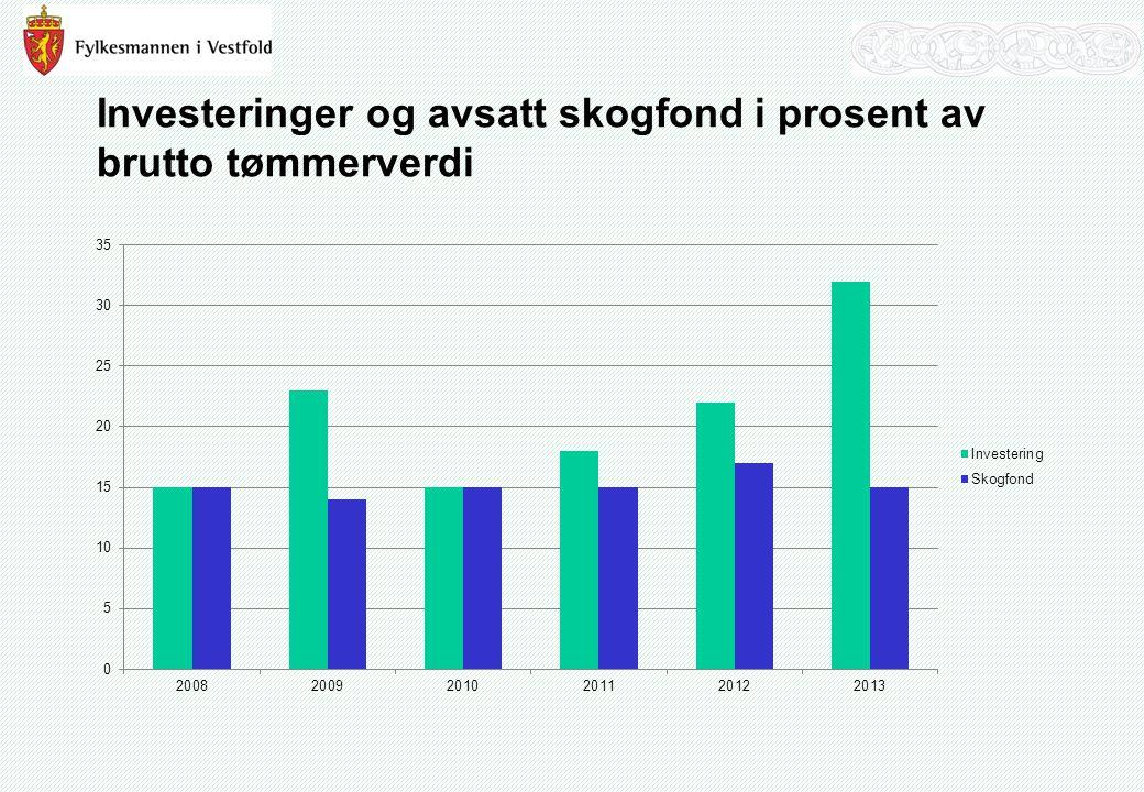 Investeringer og avsatt skogfond i prosent av brutto tømmerverdi