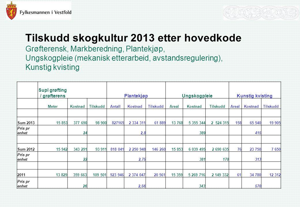 Tilskudd skogkultur 2013 etter hovedkode Grøfterensk, Markberedning, Plantekjøp, Ungskogpleie (mekanisk etterarbeid, avstandsregulering), Kunstig kvisting Supl grøfting / grøfterensPlantekjøpUngskogpleieKunstig kvisting MeterKostnadTilskuddAntallKostnadTilskuddArealKostnadTilskuddArealKostnadTilskudd Sum 201315 853377 69098 9008271652 334 31161 88913 7685 355 3442 524 31515865 54019 905 Pris pr enhet242,8389415 Sum 201215 942343 29193 911818 0412 250 948146 26015 8536 039 4952 690 6357623 7507 650 Pris pr enhet 22 2,75 381170 313 201113 829359 663109 501923 9462 374 04720 56115 3595 269 7162 149 3326134 78012 312 Pris pr enhet262,56343570