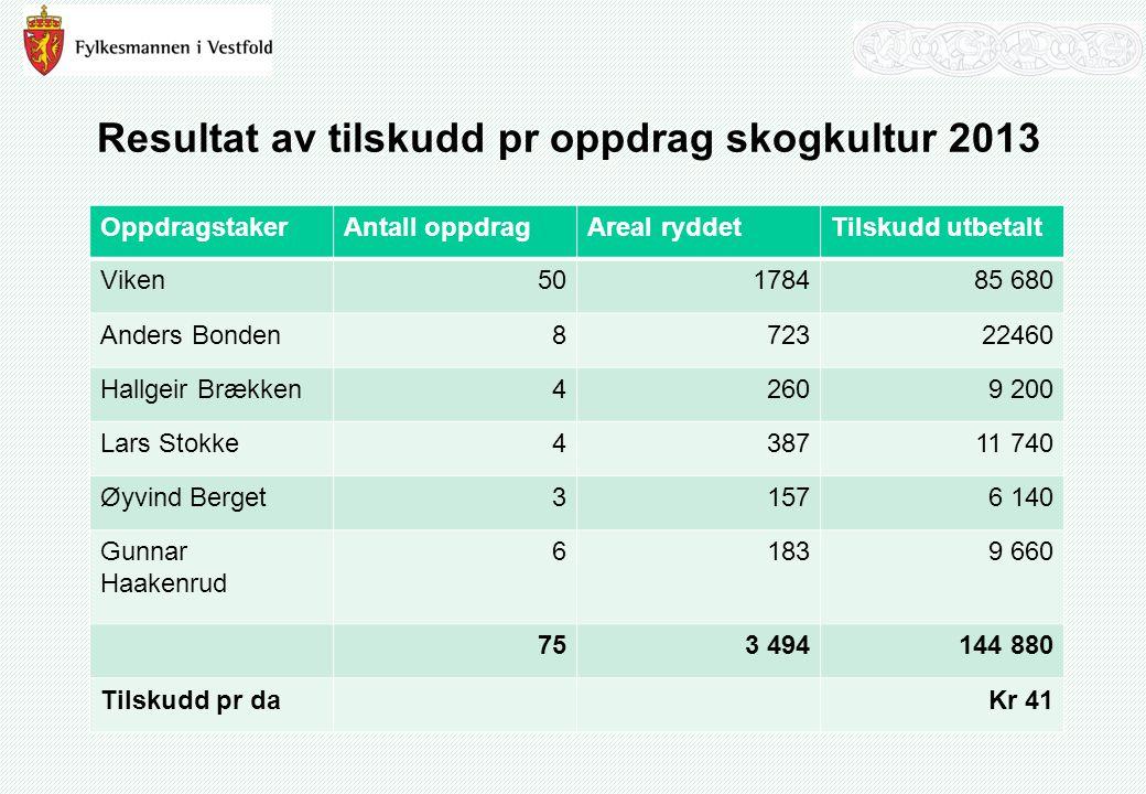 Støtteordning for økt satsing på skogkultur 2014 Ekstraordinære tilskuddsmidler for ungskogpleie utført som oppdrag for andre skogeiere.