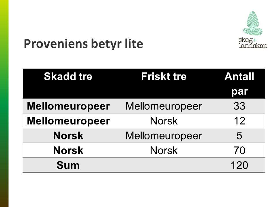 Proveniens betyr lite Skadd treFriskt tre Antall par Mellomeuropeer 33 MellomeuropeerNorsk12 NorskMellomeuropeer5 Norsk 70 Sum 120