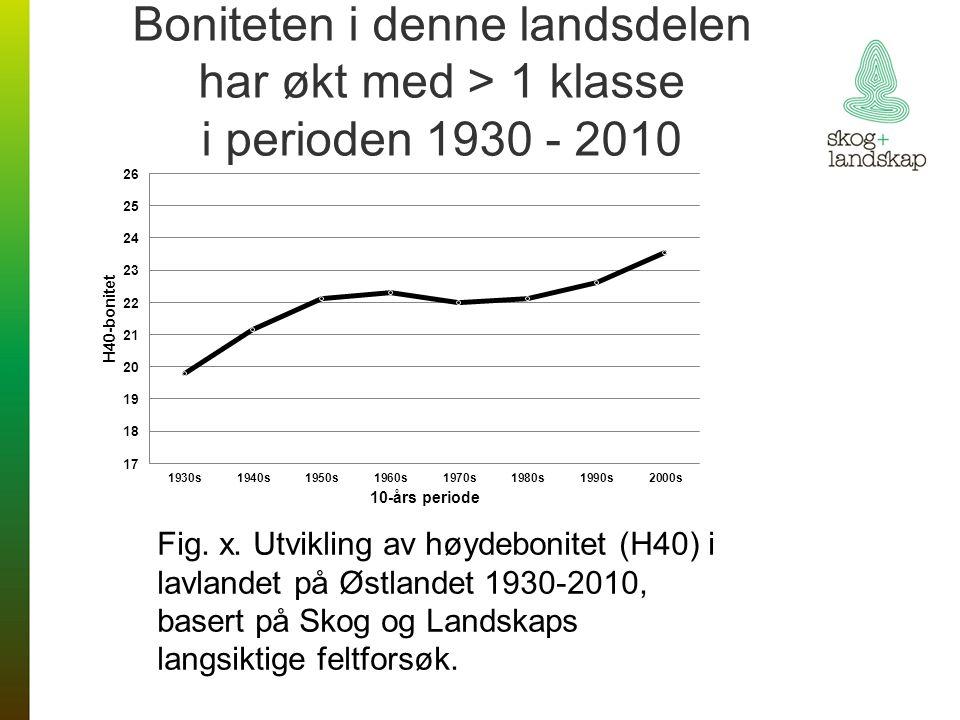 Boniteten i denne landsdelen har økt med > 1 klasse i perioden 1930 - 2010 Fig. x. Utvikling av høydebonitet (H40) i lavlandet på Østlandet 1930-2010,