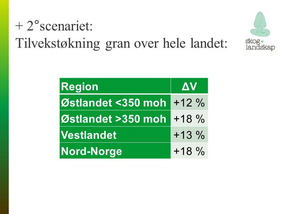 + 2°scenariet: Tilvekstøkning gran over hele landet: RegionΔV Østlandet <350 moh+12 % Østlandet >350 moh+18 % Vestlandet+13 % Nord-Norge+18 %