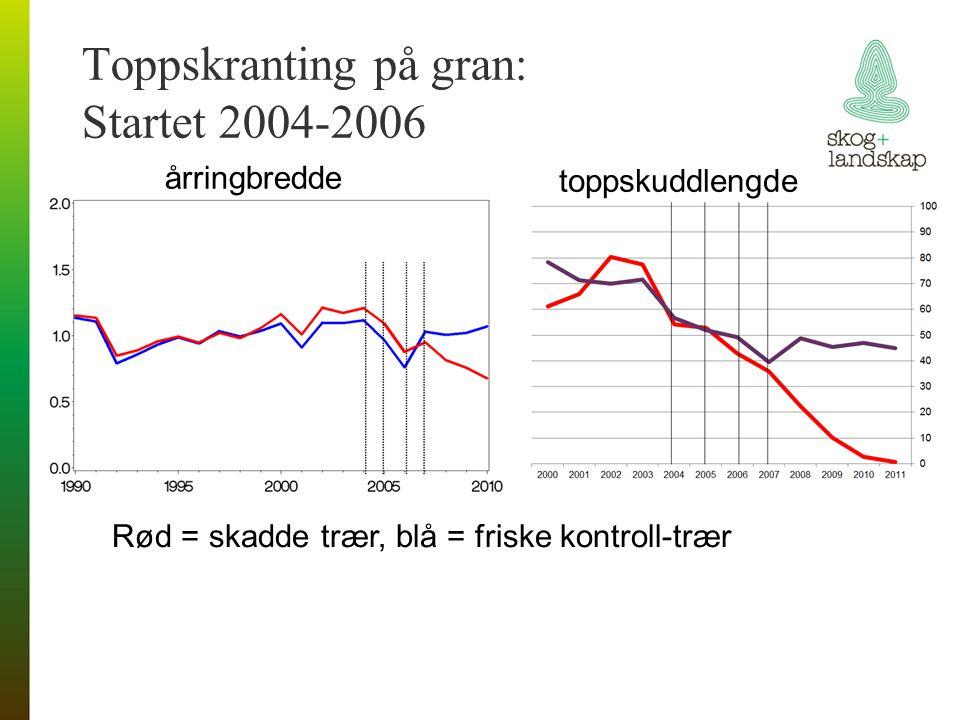Hovedårsak toppskranting: moderat tørke 2004, -05, -06 Vannmangel = Nedbørmengde – potensiell evapotranspirasjon vannmangel
