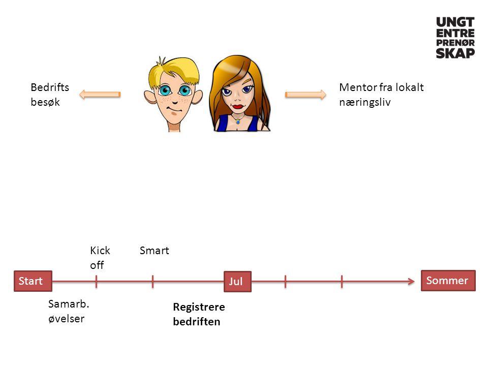Start Kick off Samarb. øvelser Smart Registrere bedriften Jul Sommer Mentor fra lokalt næringsliv Bedrifts besøk