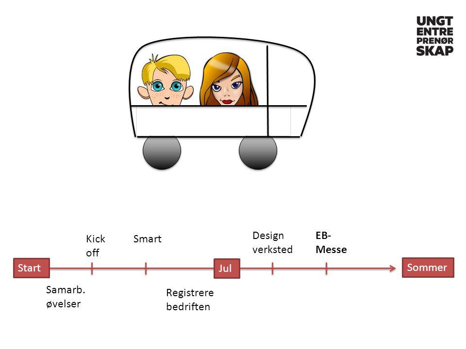 Start Kick off Samarb. øvelser Smart Registrere bedriften Design verksted Jul EB- Messe Sommer