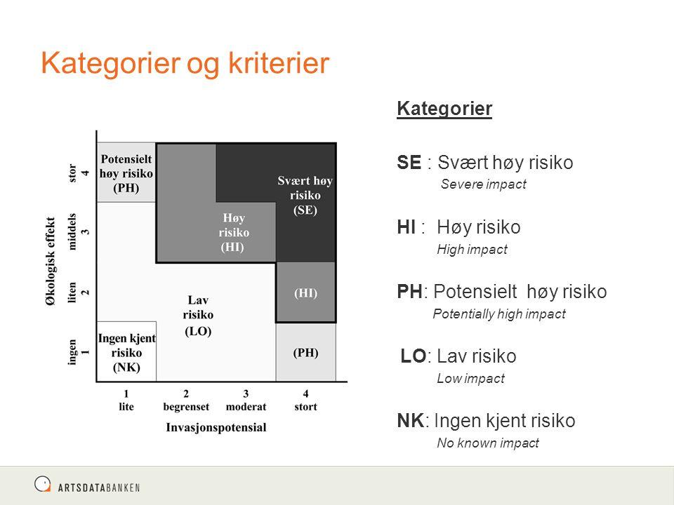 Kategorier og kriterier Kategorier SE : Svært høy risiko Severe impact HI : Høy risiko High impact PH: Potensielt høy risiko Potentially high impact LO: Lav risiko Low impact NK: Ingen kjent risiko No known impact E
