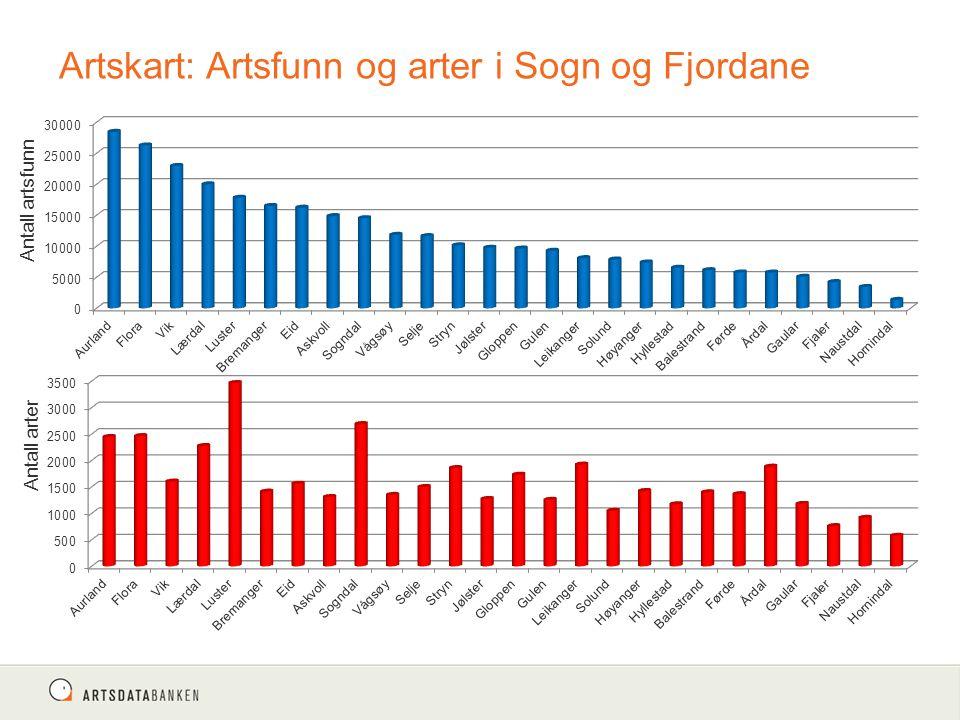 Artskart: Artsfunn og arter i Sogn og Fjordane Antall arter Antall artsfunn