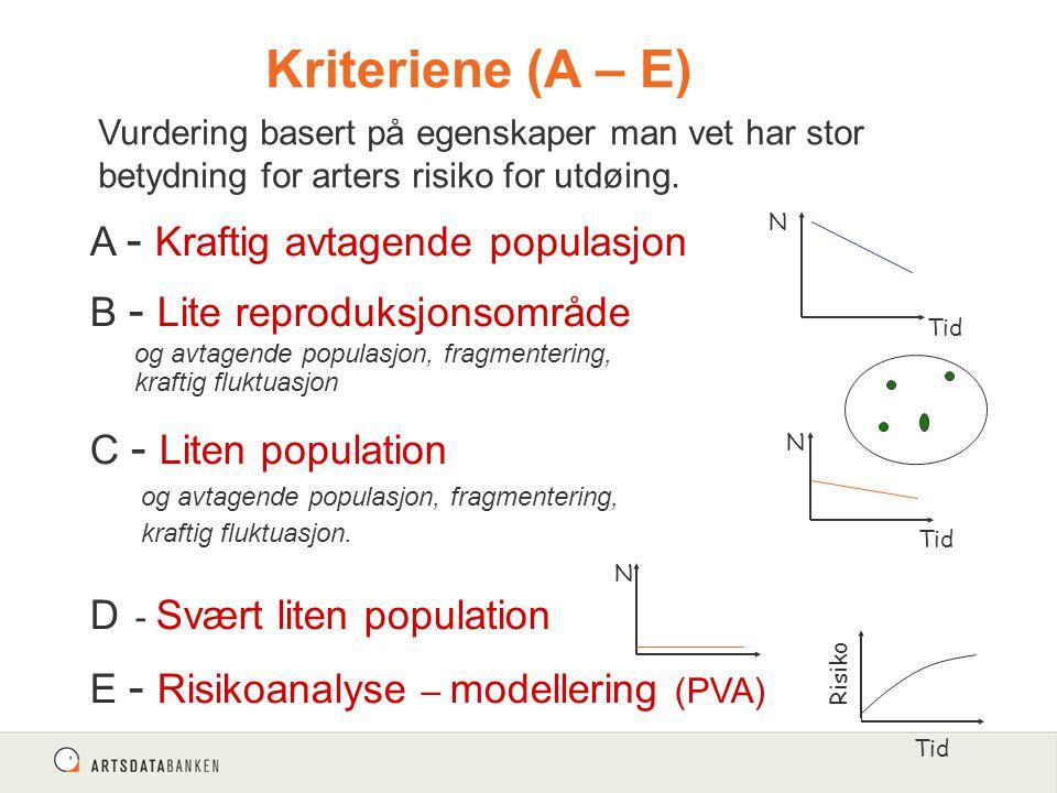 A - Kraftig avtagende populasjon B - Lite reproduksjonsområde og avtagende populasjon, fragmentering, kraftig fluktuasjon C - Liten population og avtagende populasjon, fragmentering, kraftig fluktuasjon.