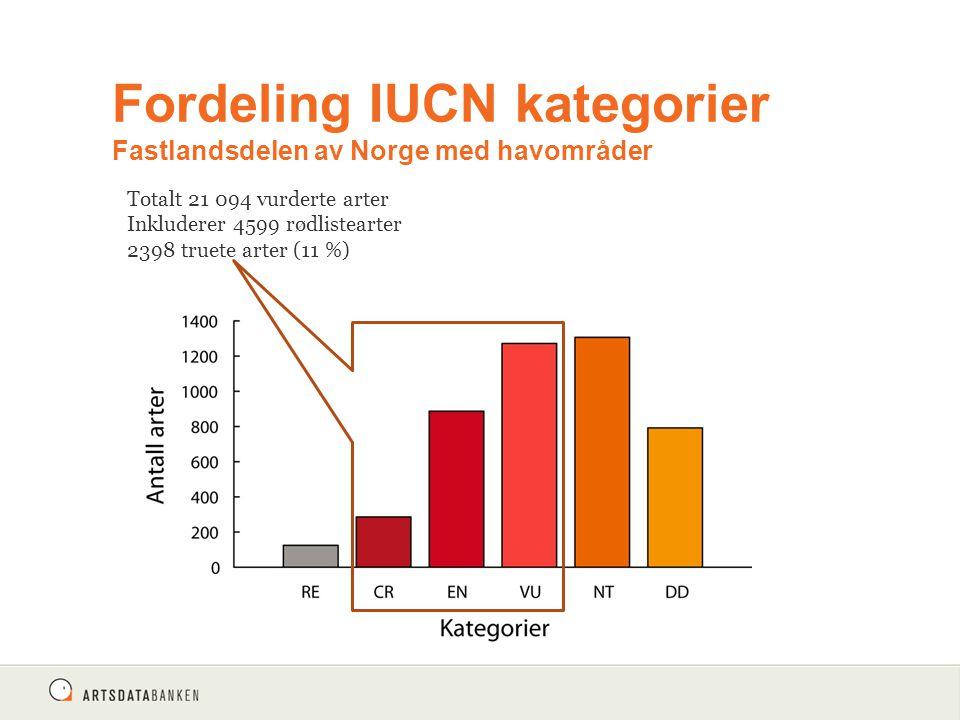 Fordeling IUCN kategorier Fastlandsdelen av Norge med havområder Totalt 21 094 vurderte arter Inkluderer 4599 rødlistearter 2398 truete arter (11 %)
