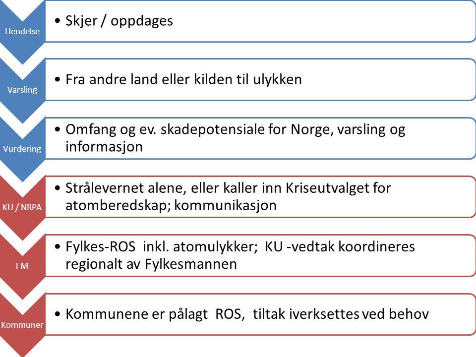 Hendelse Skjer / oppdages Varsling Fra andre land eller kilden til ulykken Vurdering Omfang og ev. skadepotensiale for Norge, varsling og informasjon