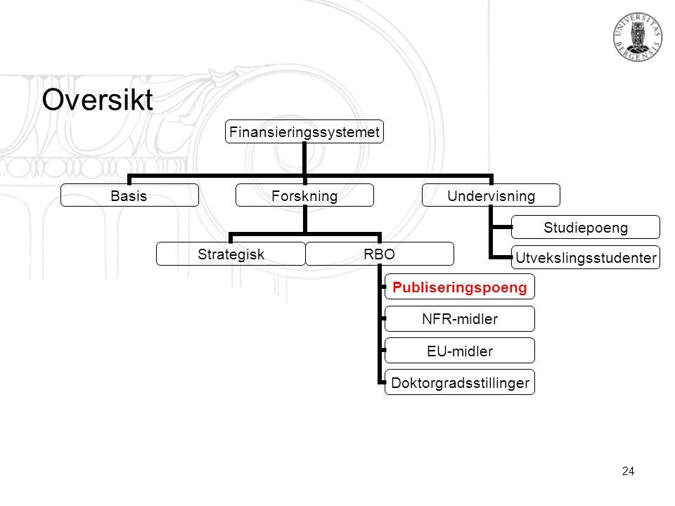 24 Oversikt Finansieringssystemet BasisForskning StrategiskRBO Publiseringspoeng NFR-midler EU-midler Doktorgradsstillinger Undervisning Studiepoeng Utvekslingsstudenter