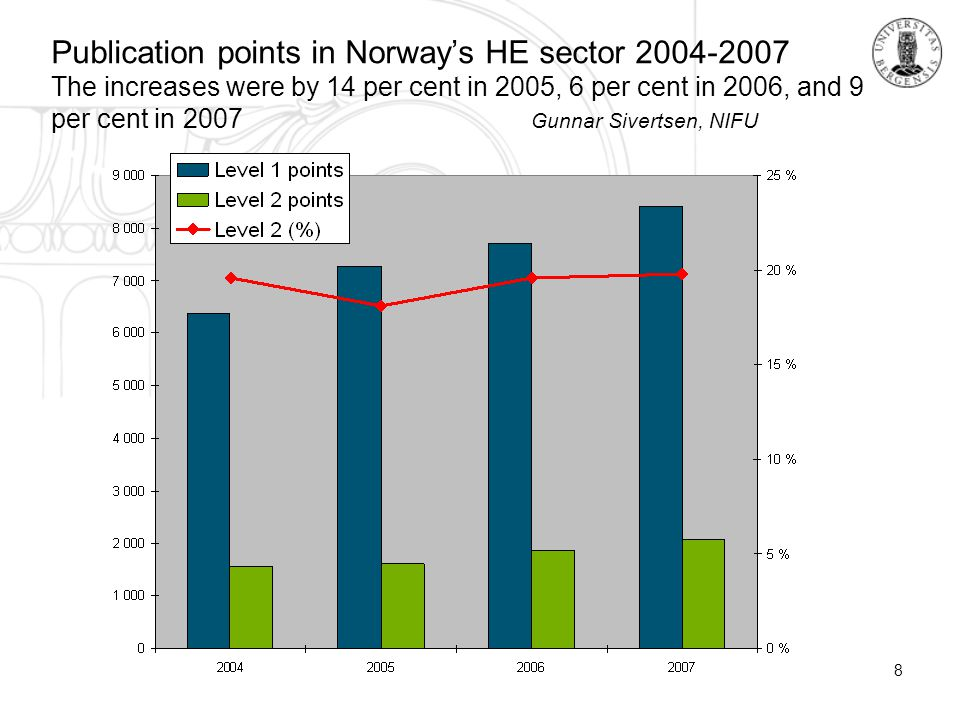 8 Publication points in Norway's HE sector 2004-2007 The increases were by 14 per cent in 2005, 6 per cent in 2006, and 9 per cent in 2007 Gunnar Sivertsen, NIFU