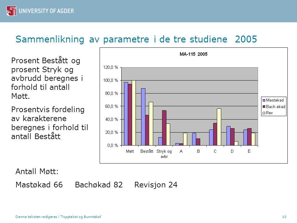 Denne teksten redigeres i Topptekst og Bunntekst 10 Sammenlikning av parametre i de tre studiene 2005 Prosent Bestått og prosent Stryk og avbrudd beregnes i forhold til antall Møtt.